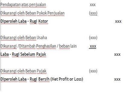 Materi Laporan Laba Rugi Accounting Is My Spirit